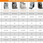 Comparatif machine à café