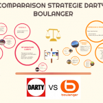 Comparatif boulanger catalogue